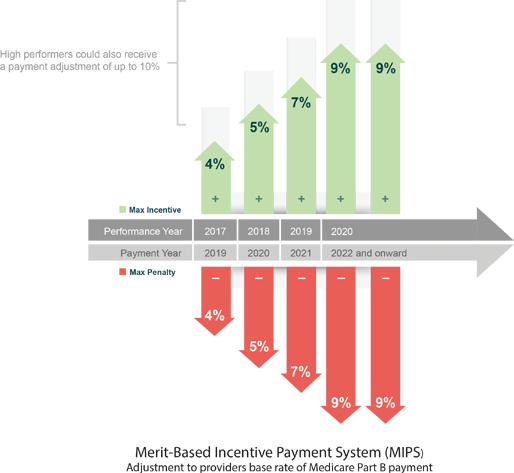 Merit-Based Incentive Payment System (MIPS) Adjustments Graph